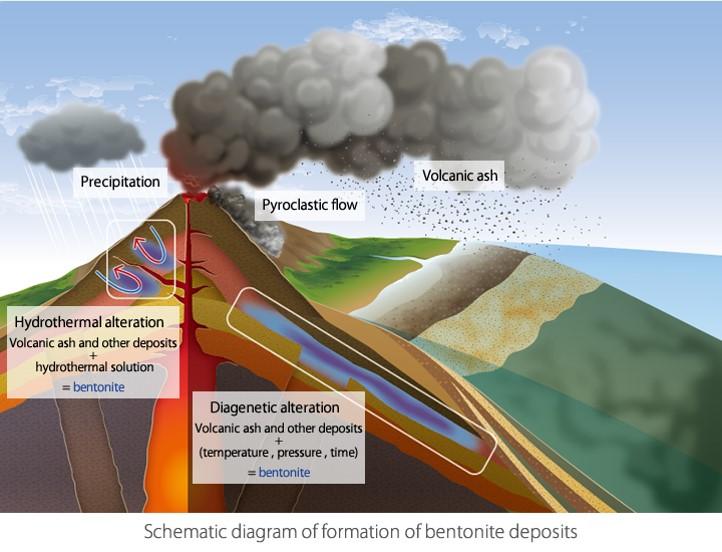 bentonite formation.jpg